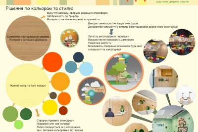 The concept of children's entertainment center. Rivne
